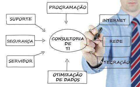 Consultoria em Sistemas de Informação