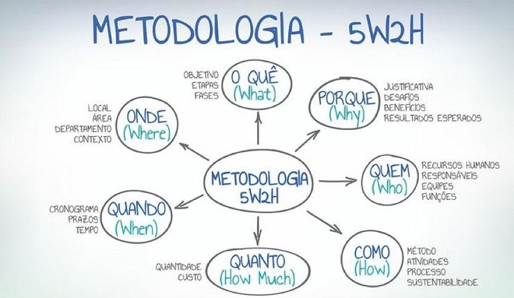 Gestão de Projectps e Metodologia 5W2H